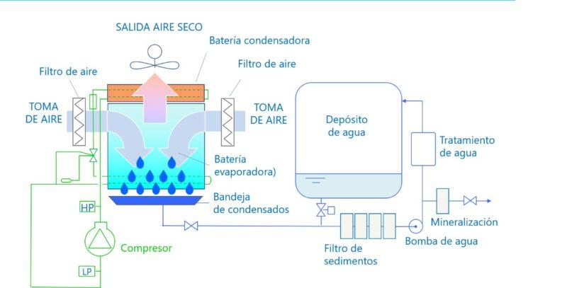 como funciona 800x407 - Agua